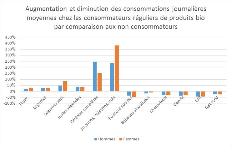 Schema graphique de l'augmentation et diminution des consommations journalières moyennes chez les consommateurs réguliers de produits bio par comparaison aux non-consommateurs déclarant « ne pas avoir d'intérêt pour les produits bio ».